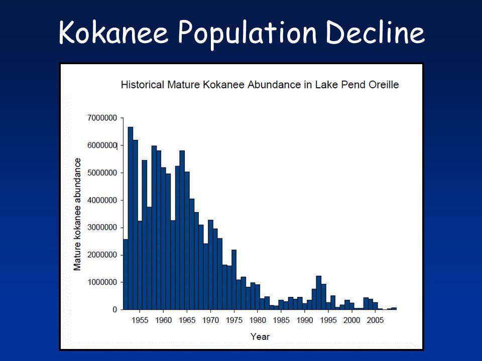 Kokanee Population Decline