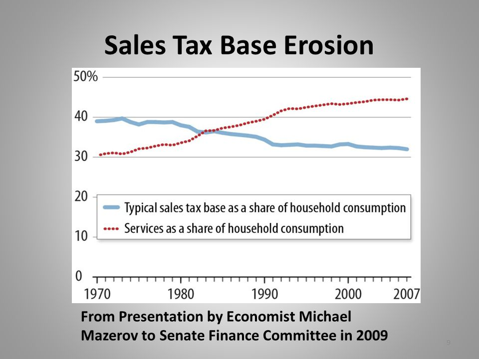 Sales Tax Base Erosion From Presentation by Economist Michael Mazerov to Senate Finance Committee in 2009 9