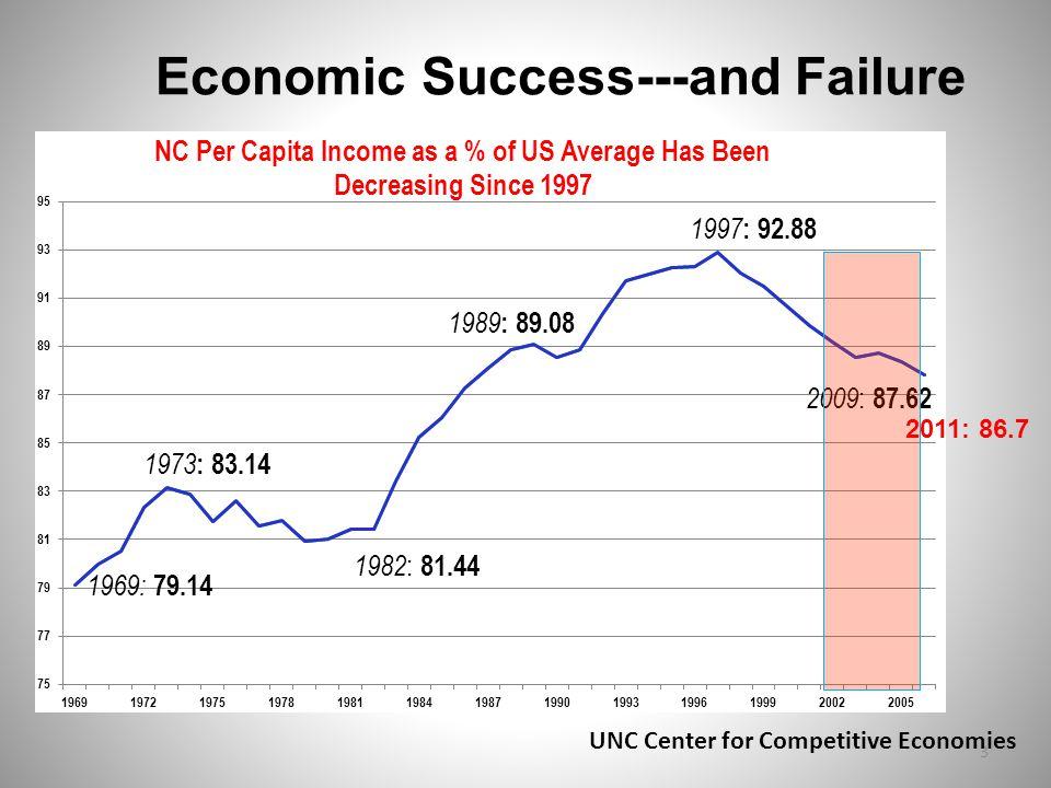 Economic Success---and Failure 3 2011: 86.7 UNC Center for Competitive Economies