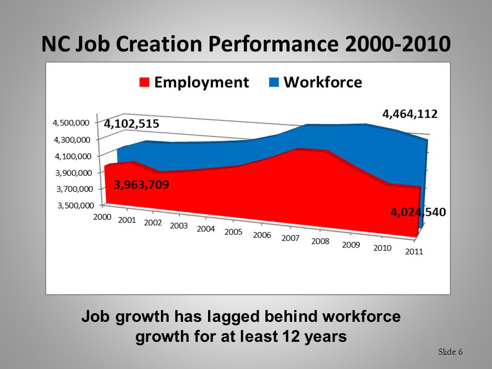 Slide 6 NC Job Creation Performance 2000-2010 Job growth has lagged behind workforce growth for at least 12 years