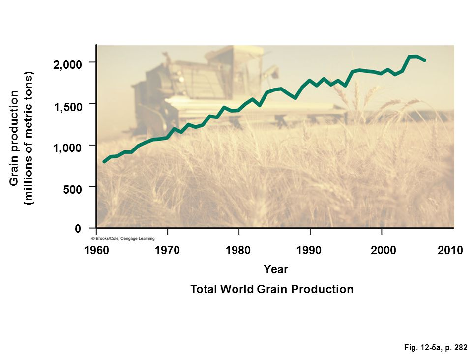 2,000 1,500 1,000 Grain production (millions of metric tons) 500 0 196019701980199020002010 Year Total World Grain Production