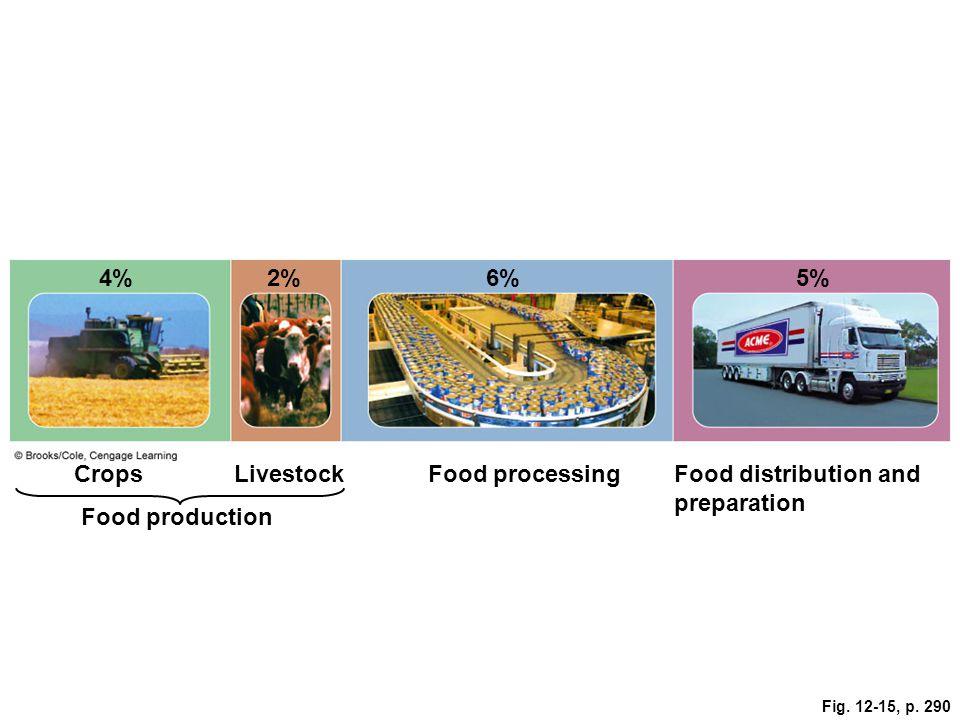 Fig. 12-15, p. 290 4%2%6%5% CropsLivestockFood processingFood distribution and preparation Food production
