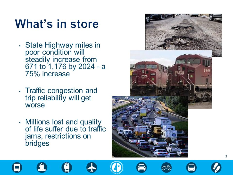 State Highway miles in poor condition will steadily increase from 671 to 1,176 by 2024 - a 75% increase Traffic congestion and trip reliability will get worse Millions lost and quality of life suffer due to traffic jams, restrictions on bridges 5