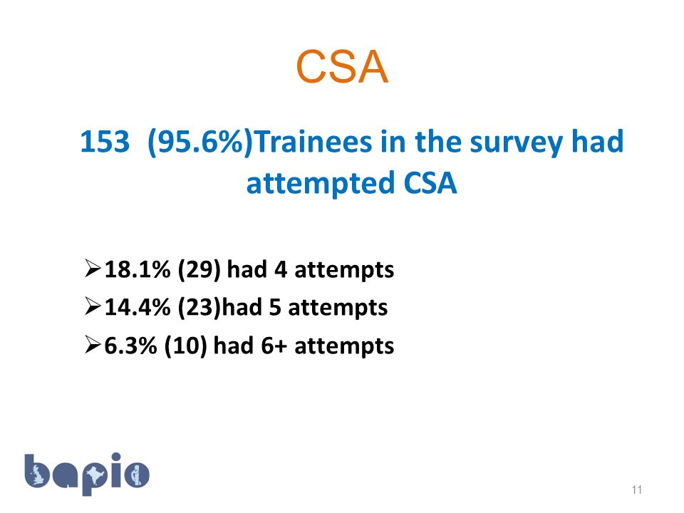 CSA 153 (95.6%)Trainees in the survey had attempted CSA  18.1% (29) had 4 attempts  14.4% (23)had 5 attempts  6.3% (10) had 6+ attempts 11