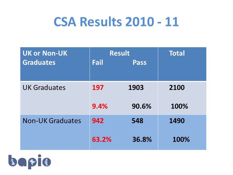 CSA Results 2010 - 11 UK or Non-UK Graduates Result Fail Pass Total UK Graduates197 1903 9.4% 90.6% 2100 100% Non-UK Graduates942 548 63.2% 36.8% 1490 100%