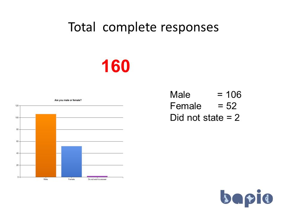 Total complete responses 160 Male = 106 Female = 52 Did not state = 2 8