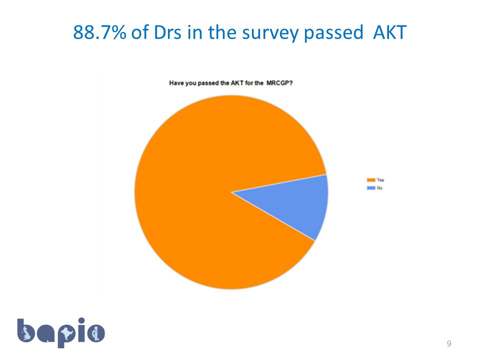 88.7% of Drs in the survey passed AKT 9