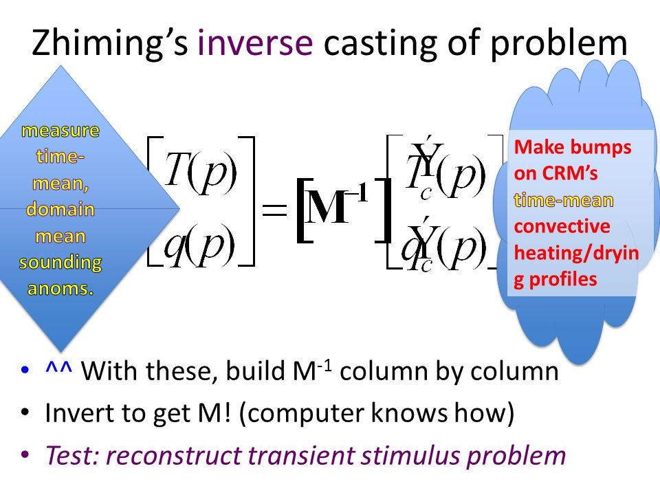 Zhiming's inverse casting of problem ^^ With these, build M -1 column by column Invert to get M.