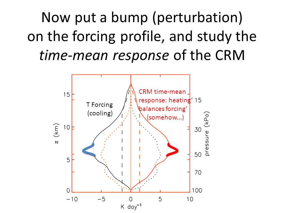 Now put a bump (perturbation) on the forcing profile, and study the time-mean response of the CRM Surface fluxes and all convection (dry and moist).