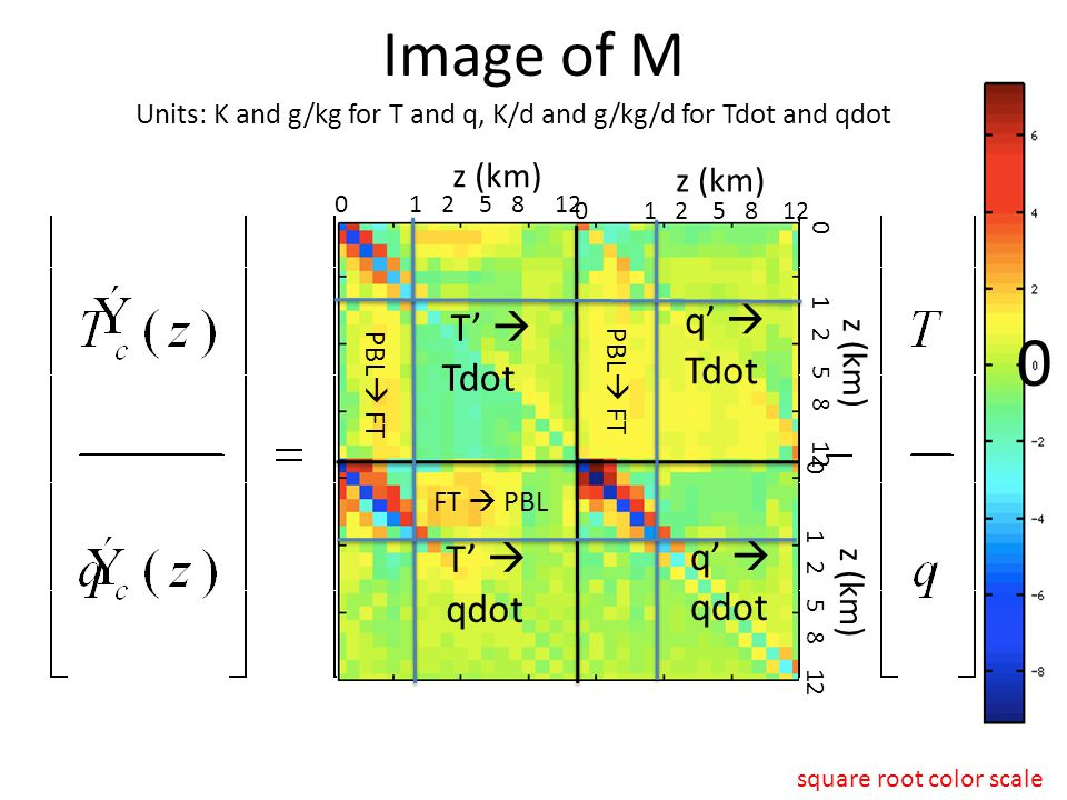 Image of M Units: K and g/kg for T and q, K/d and g/kg/d for Tdot and qdot 0 T'  Tdot q'  Tdot T'  qdot q'  qdot square root color scale FT  PBL PBL  FT 0 1 2 5 8 12 z (km) 0 1 2 5 8 12 z (km)