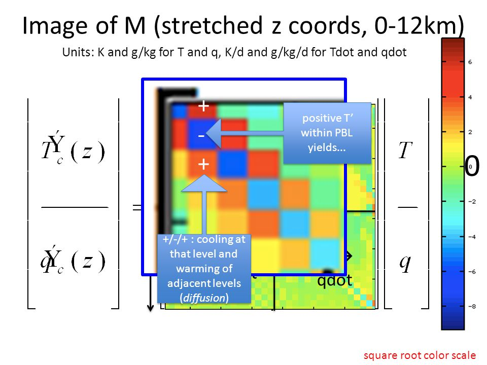 Image of M (stretched z coords, 0-12km) Units: K and g/kg for T and q, K/d and g/kg/d for Tdot and qdot 0 z z T'  Tdot q'  Tdot T'  qdot q'  qdot square root color scale positive T' within PBL yields...