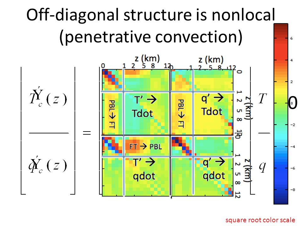 Off-diagonal structure is nonlocal (penetrative convection) 0 square root color scale