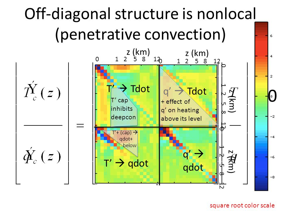 Off-diagonal structure is nonlocal (penetrative convection) 0 T'  Tdot q'  Tdot T'  qdot q'  qdot square root color scale + effect of q' on heating above its level T'+ (cap)  qdot+ below T' cap inhibits deepcon 0 1 2 5 8 12 z (km) 0 1 2 5 8 12 z (km)