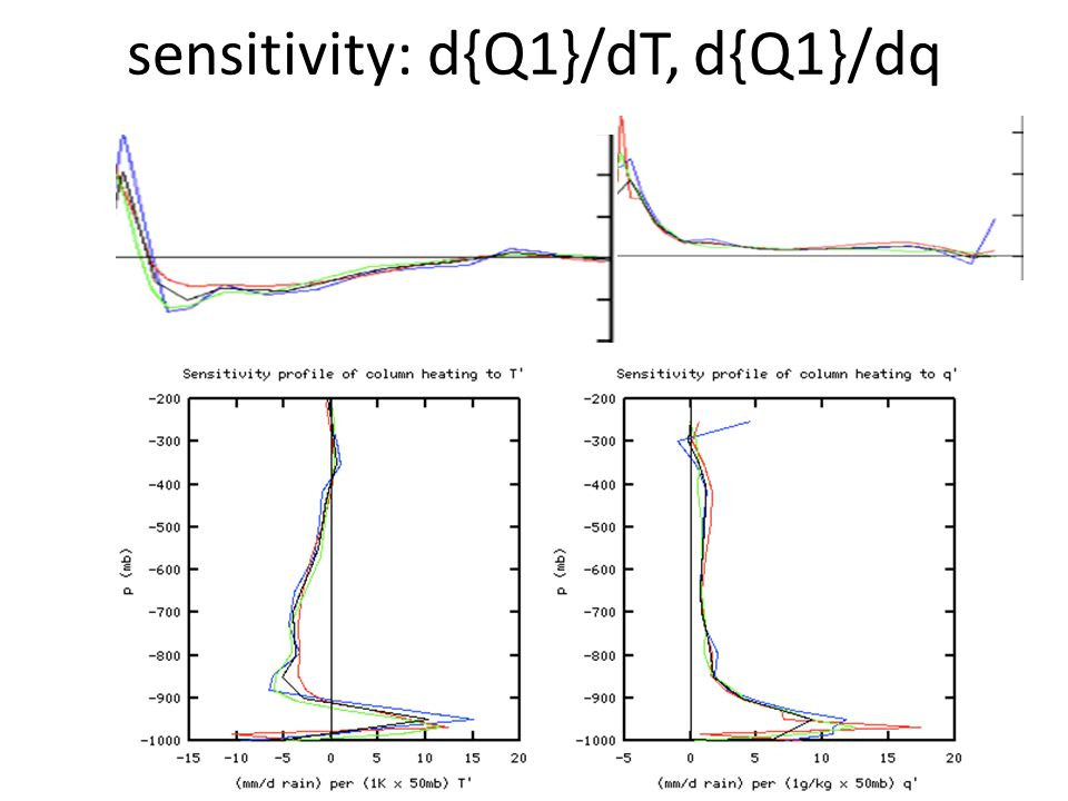 sensitivity: d{Q1}/dT, d{Q1}/dq