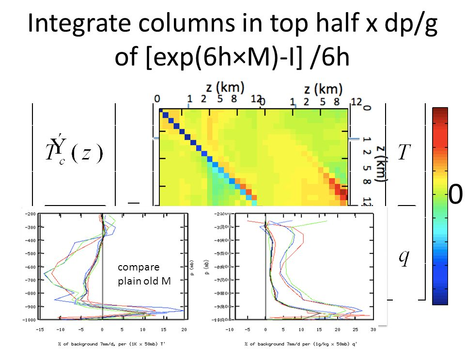 Integrate columns in top half x dp/g of [exp(6h×M)-I] /6h 0 compare plain old M
