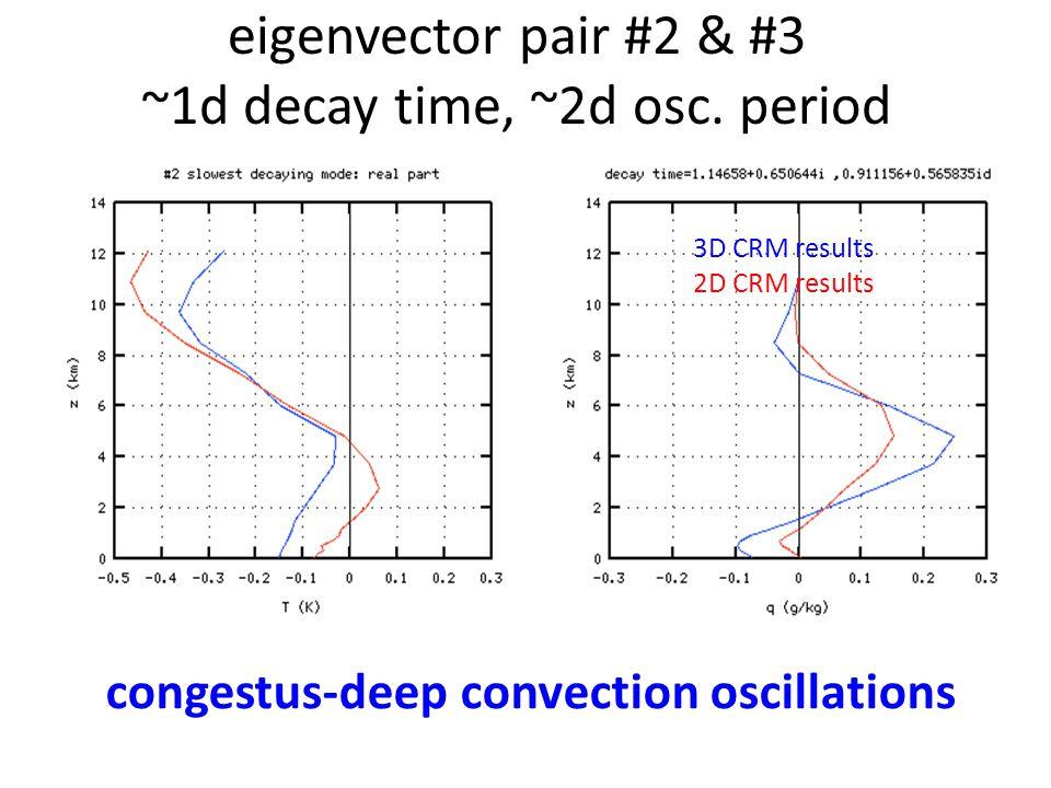 3D CRM results 2D CRM results eigenvector pair #2 & #3 ~1d decay time, ~2d osc. period congestus-deep convection oscillations