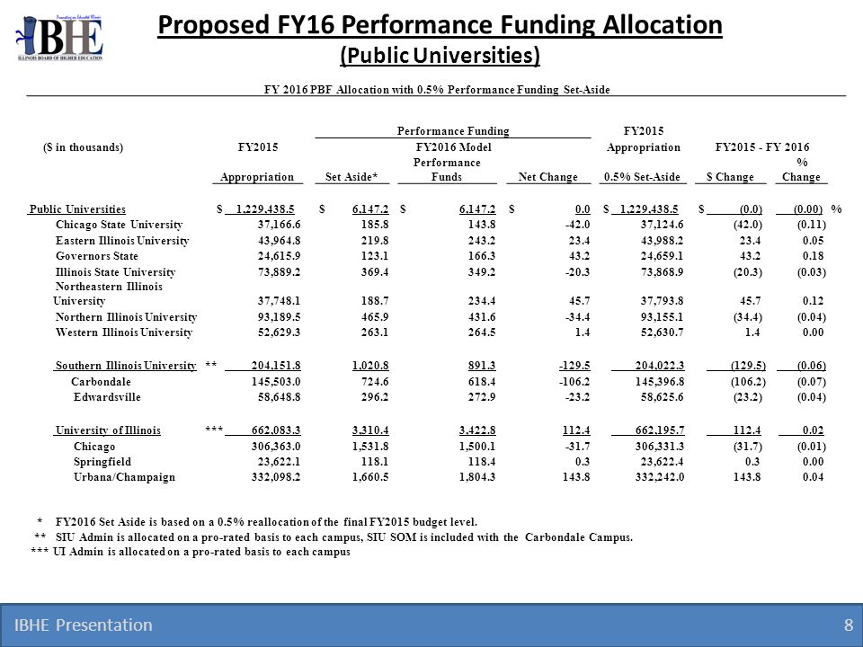 IBHE Presentation 9 Results for FY16 Assuming a.5% funding set-aside and level GRF Funding: – Variance in funding allocations due to performance ranged from +.18% to -.11%.