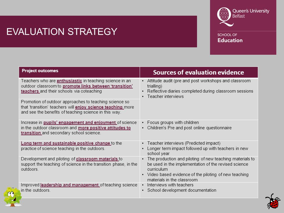 EVALUATION STRATEGY Project outcomes Sources of evaluation evidence Teachers who are enthusiastic in teaching science in an outdoor classroom to promo