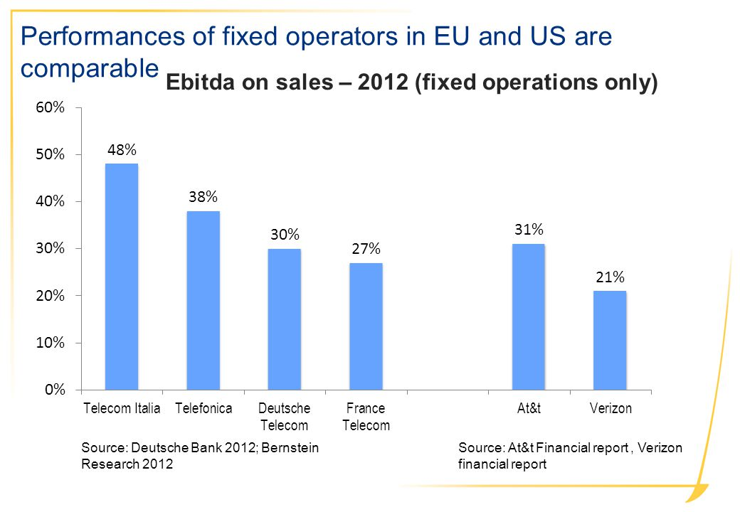 Performances of fixed operators in EU and US are comparable Source: Deutsche Bank 2012; Bernstein Research 2012 Source: At&t Financial report, Verizon financial report