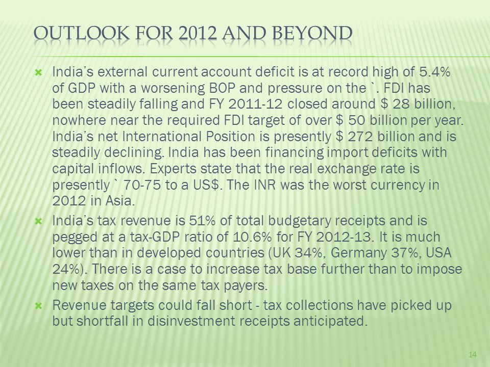  India's external current account deficit is at record high of 5.4% of GDP with a worsening BOP and pressure on the `.