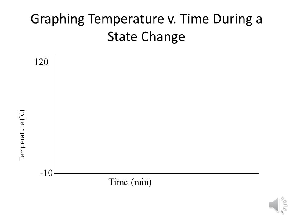 Graphing Temperature v. Time During a State Change Time (min) Temperature (  C) -10 120