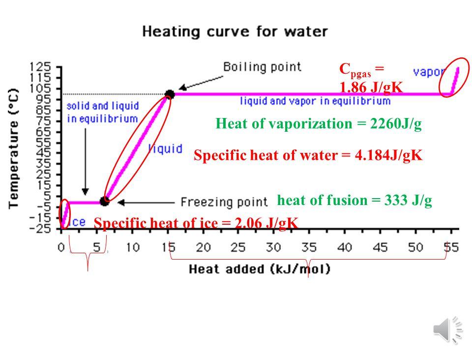 Specific heat of ice = 2.06 J/gK Specific heat of water = 4.184J/gK C pgas = 1.86 J/gK heat of fusion = 333 J/g Heat of vaporization = 2260J/g
