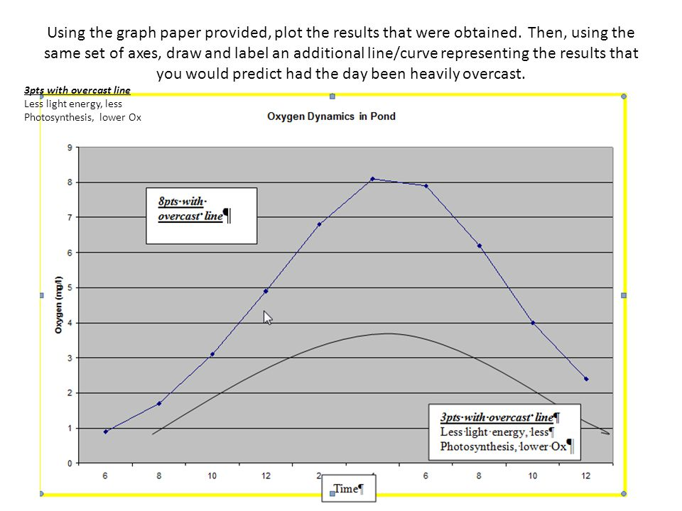 Using the graph paper provided, plot the results that were obtained. Then, using the same set of axes, draw and label an additional line/curve represe