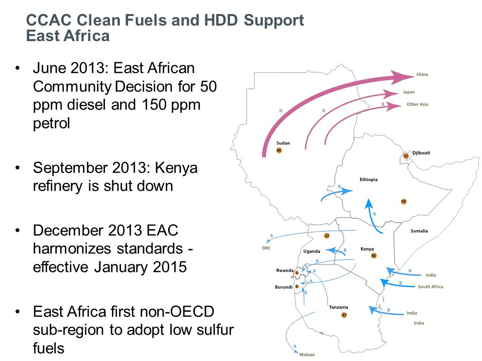 June 2013: East African Community Decision for 50 ppm diesel and 150 ppm petrol September 2013: Kenya refinery is shut down December 2013 EAC harmonizes standards - effective January 2015 East Africa first non-OECD sub-region to adopt low sulfur fuels CCAC Clean Fuels and HDD Support East Africa