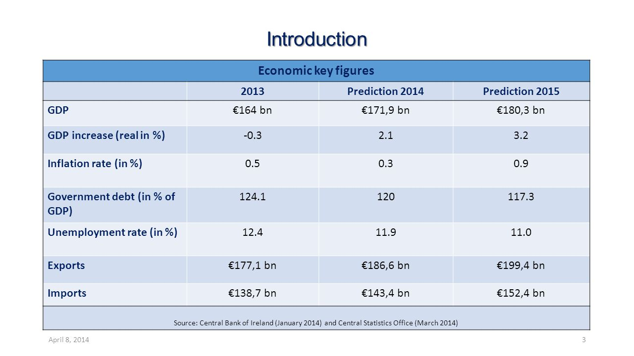 Introduction Economic key figures 2013Prediction 2014Prediction 2015 GDP€164 bn€171,9 bn€180,3 bn GDP increase (real in %)-0.32.13.2 Inflation rate (in %)0.50.30.9 Government debt (in % of GDP) 124.1120117.3 Unemployment rate (in %)12.411.911.0 Exports€177,1 bn€186,6 bn€199,4 bn Imports€138,7 bn€143,4 bn€152,4 bn Source: Central Bank of Ireland (January 2014) and Central Statistics Office (March 2014) April 8, 20143