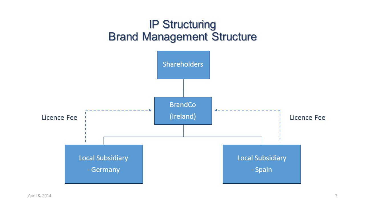 IP Structuring Brand Management Structure Licence Fee Licence Fee Shareholders Local Subsidiary - Germany BrandCo (Ireland) Local Subsidiary - Spain April 8, 20147