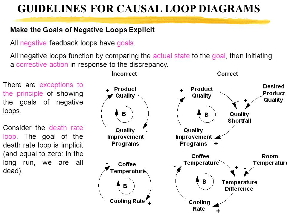 GUIDELINES FOR CAUSAL LOOP DIAGRAMS Make the Goals of Negative Loops Explicit All negative feedback loops have goals. All negative loops function by c