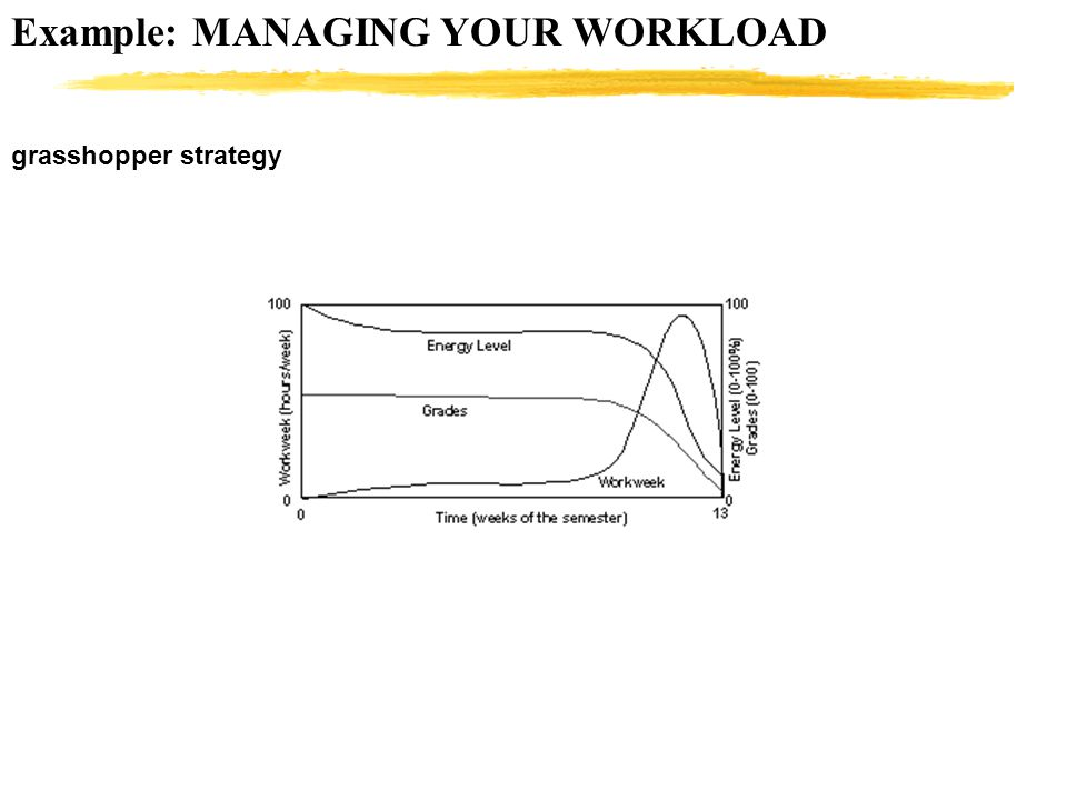 Example: MANAGING YOUR WORKLOAD grasshopper strategy