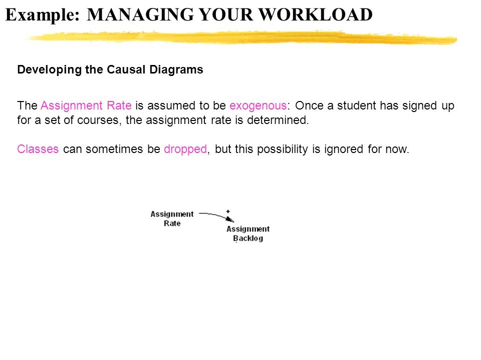 Example: MANAGING YOUR WORKLOAD Developing the Causal Diagrams The Assignment Rate is assumed to be exogenous: Once a student has signed up for a set