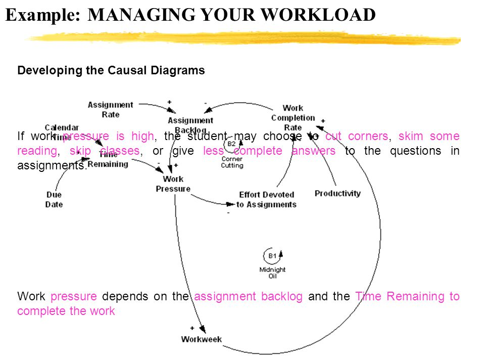 Example: MANAGING YOUR WORKLOAD Developing the Causal Diagrams If work pressure is high, the student may choose to cut corners, skim some reading, ski