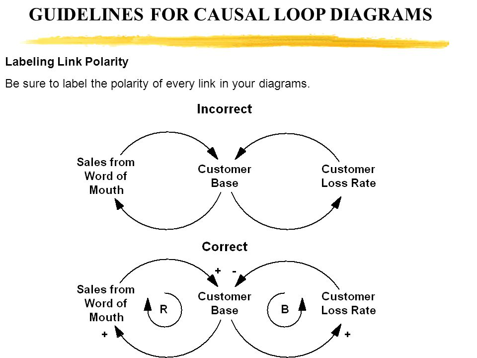 GUIDELINES FOR CAUSAL LOOP DIAGRAMS Labeling Link Polarity Be sure to label the polarity of every link in your diagrams.