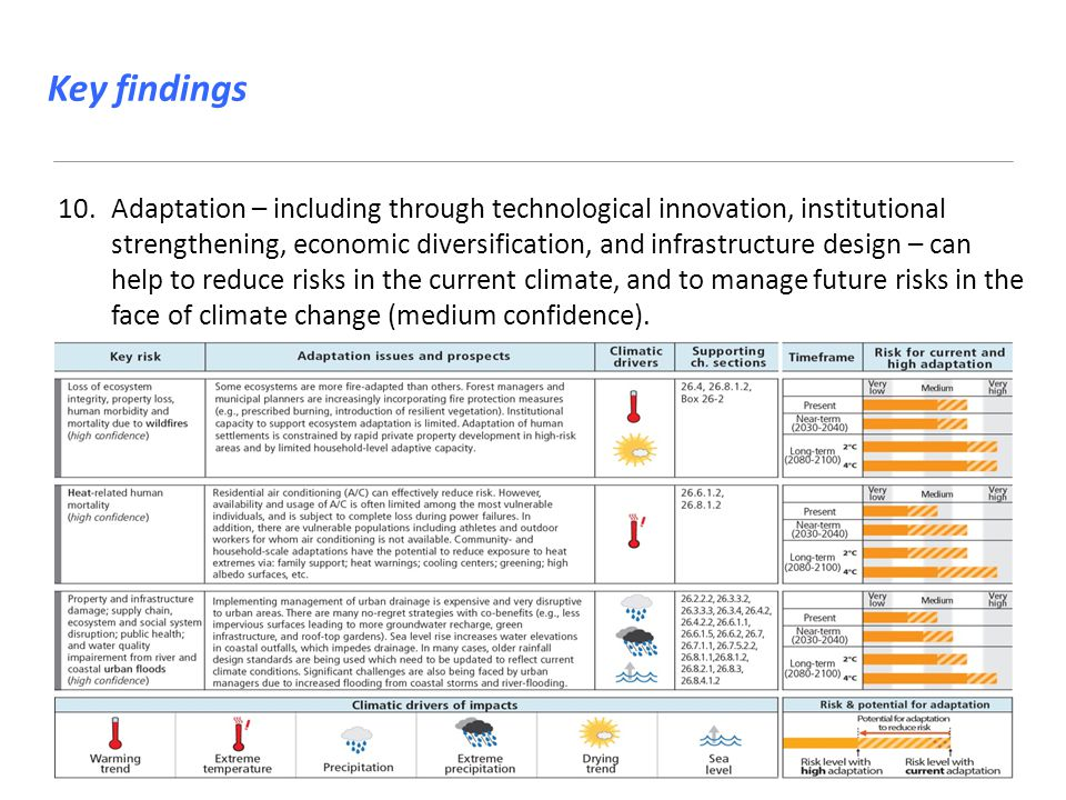 10.Adaptation – including through technological innovation, institutional strengthening, economic diversification, and infrastructure design – can help to reduce risks in the current climate, and to manage future risks in the face of climate change (medium confidence).