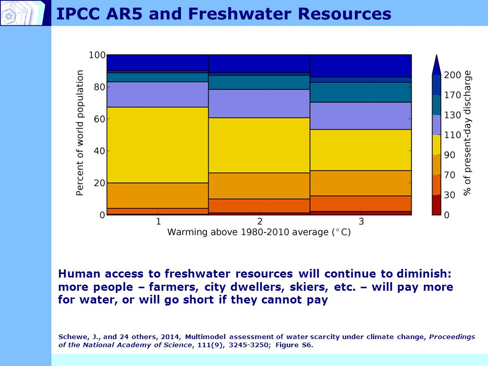 IPCC AR5 and Freshwater Resources Human access to freshwater resources will continue to diminish: more people – farmers, city dwellers, skiers, etc.