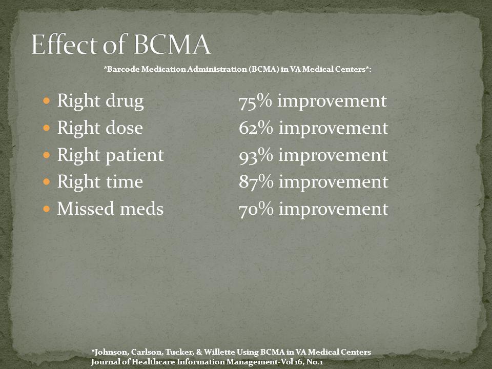 Right drug75% improvement Right dose62% improvement Right patient93% improvement Right time87% improvement Missed meds70% improvement *Johnson, Carlson, Tucker, & Willette Using BCMA in VA Medical Centers Journal of Healthcare Information Management-Vol 16, No.1 *Barcode Medication Administration (BCMA) in VA Medical Centers*: