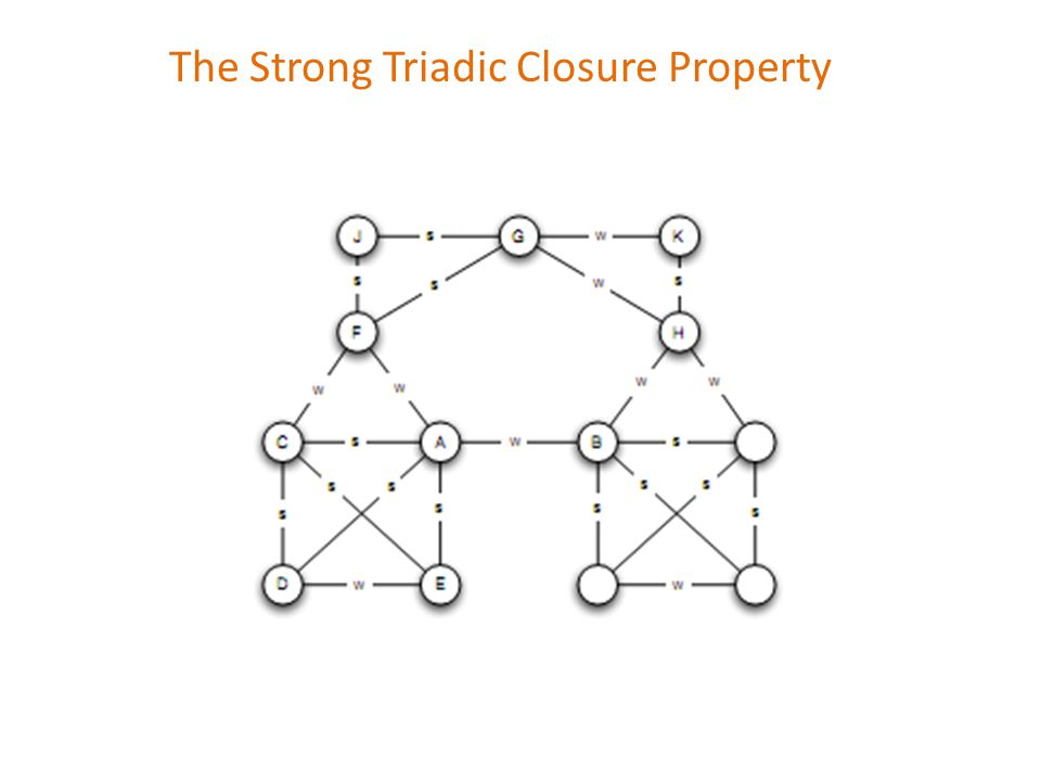 The Strong Triadic Closure Property