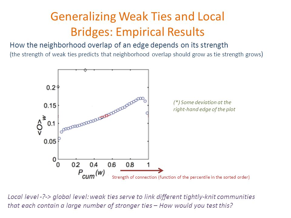 Generalizing Weak Ties and Local Bridges: Empirical Results How the neighborhood overlap of an edge depends on its strength (the strength of weak ties predicts that neighborhood overlap should grow as tie strength grows ) Strength of connection (function of the percentile in the sorted order) (*) Some deviation at the right-hand edge of the plot Local level - -> global level: weak ties serve to link different tightly-knit communities that each contain a large number of stronger ties – How would you test this