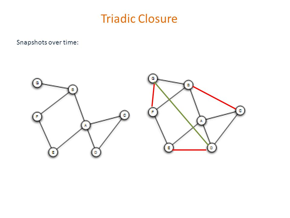 Triadic Closure Snapshots over time: