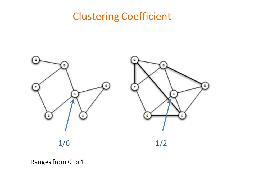 Clustering Coefficient 1/61/2 Ranges from 0 to 1