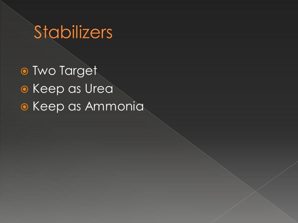  Two Target  Keep as Urea  Keep as Ammonia