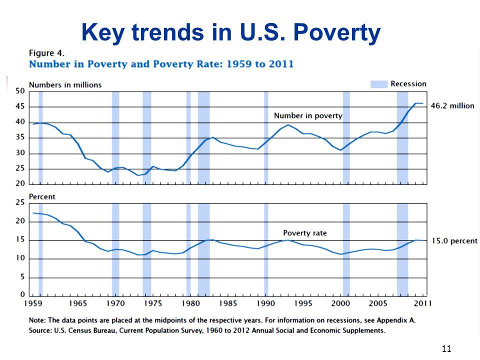 11 Key trends in U.S. Poverty