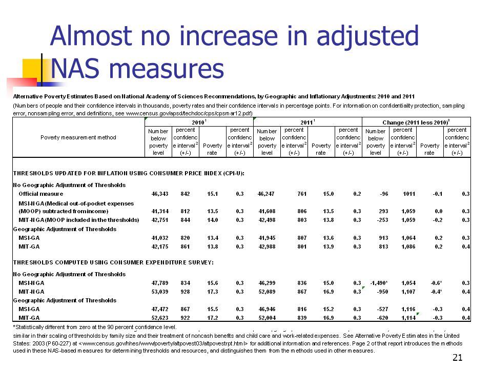 Almost no increase in adjusted NAS measures 21