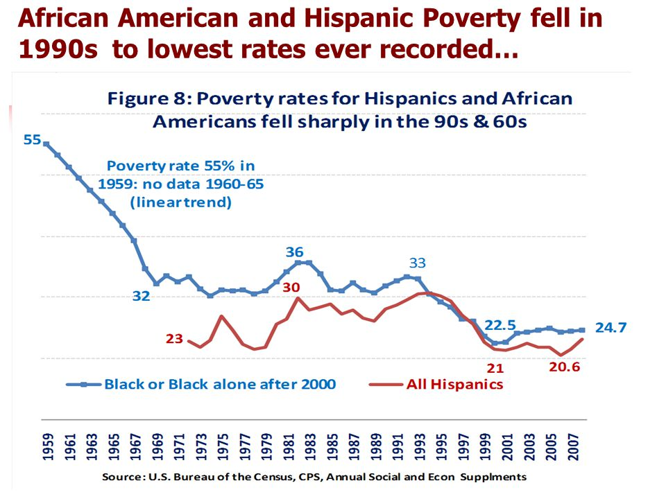 25 African American and Hispanic Poverty fell in 1990s to lowest rates ever recorded…