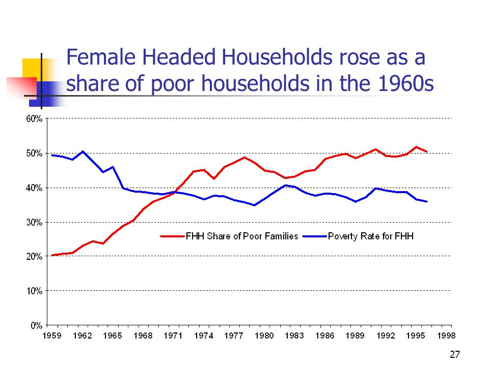27 Female Headed Households rose as a share of poor households in the 1960s