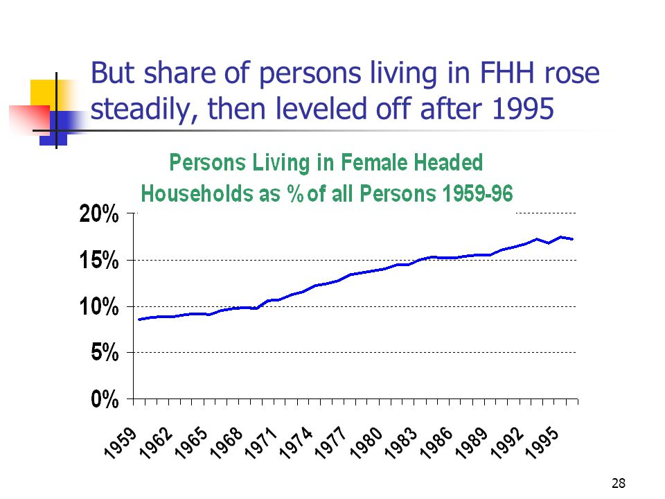 28 But share of persons living in FHH rose steadily, then leveled off after 1995