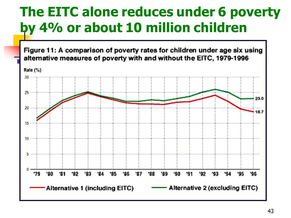 43 The EITC alone reduces under 6 poverty by 4% or about 10 million children