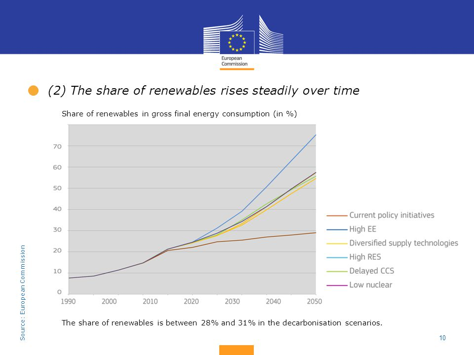 10 The share of renewables is between 28% and 31% in the decarbonisation scenarios. (2) The share of renewables rises steadily over time Source: Europ